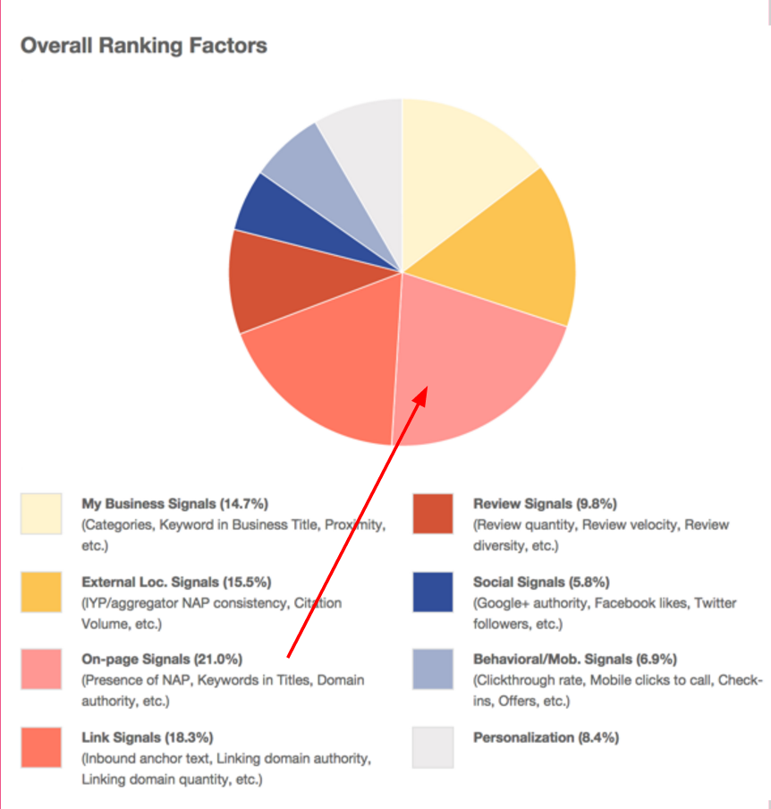 Local Ranking Factors